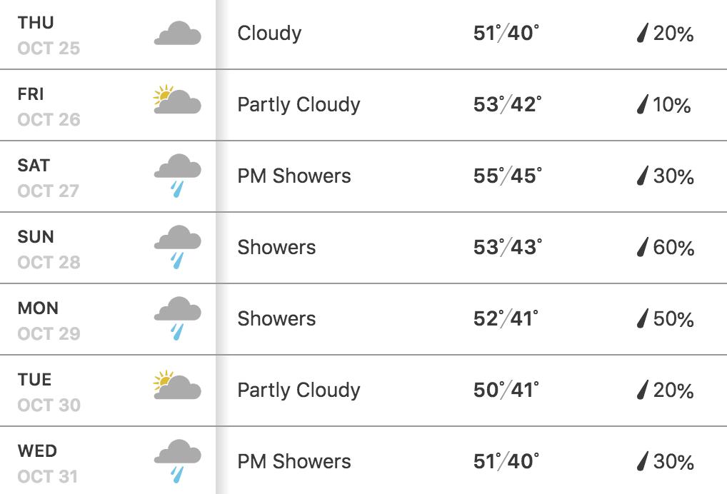 Weather Chicago